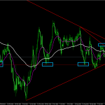 GBPUSD.Daily