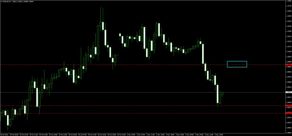 EURUSDH1_buy_controtrend