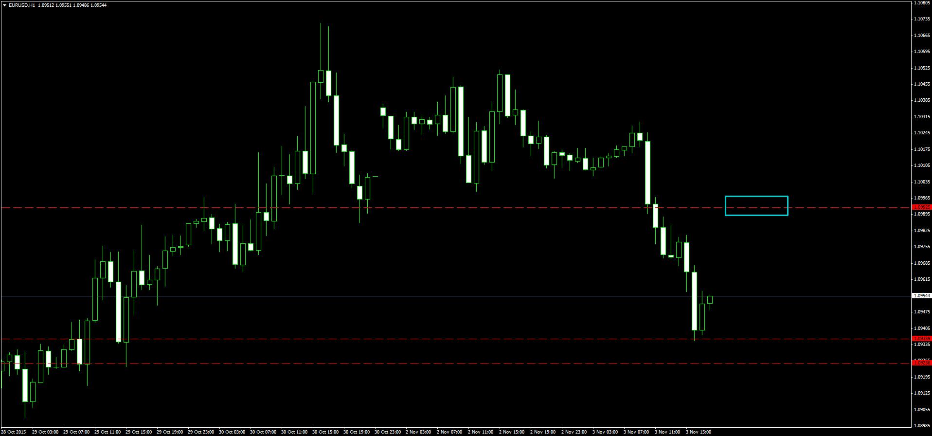 Trading eur usd strategie online