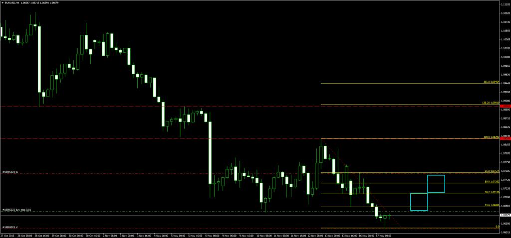 operazione in contro trend su euro dollaro